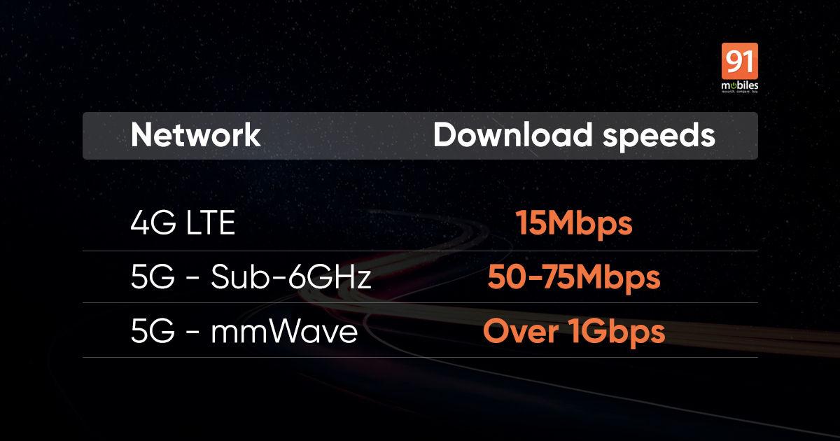 5G download speeds india
