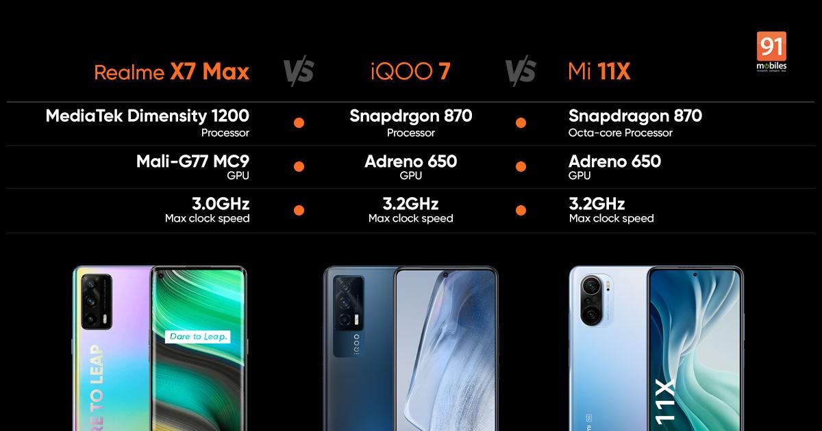 Realme X7 Max vs IQOO 7 vs Xiaomi Mi 11X: benchmarks and gaming comparability