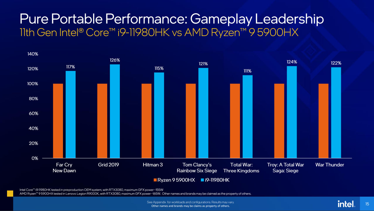 Intel_Core_i9-11980HK_vs_AMD_Ryzen_9_5900HX