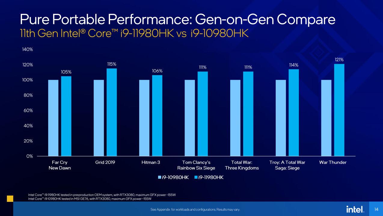 Intel_Core_i9-11980HK_vs_Intel_Core_i9-10980HK