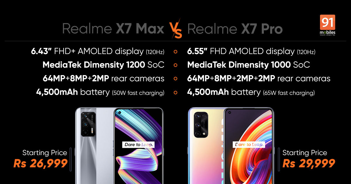 Realme X7 Max vs Realme X7 Professional: costs in India, specs, and options in contrast