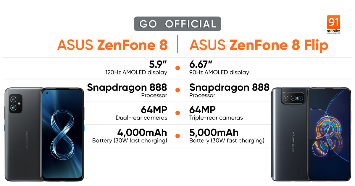 ASUS ZenFone 8, ZenFone 8 Flip with Snapdragon 888 SoC, 64MP camera launched: prices, specifications