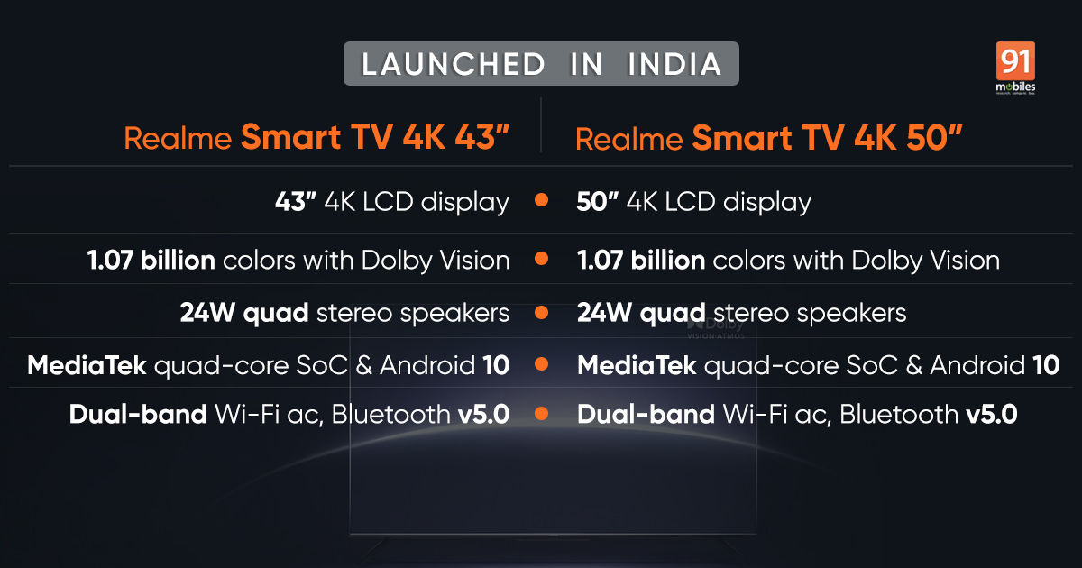Realme TV 4K 43 inch and 50 inch launched in India: value, specs