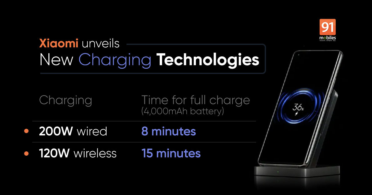 Xiaomi unveils 200W wired HyperCharge solution, can fully charge a phone in just 8 minutes   91mobiles.com