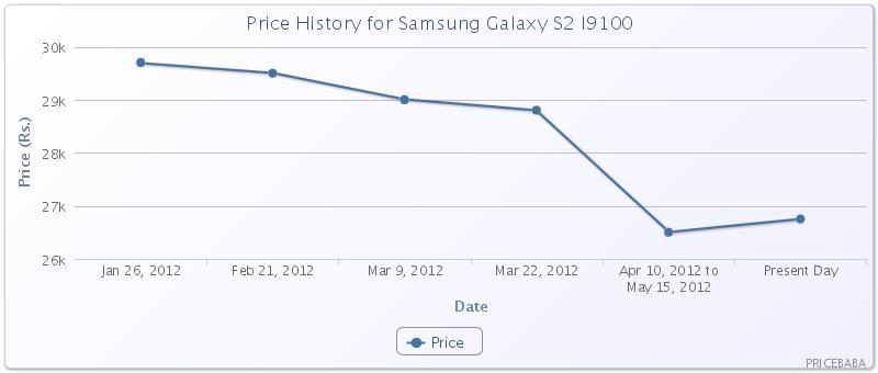PriceBaba Price History Chart Samsung Galaxy S2