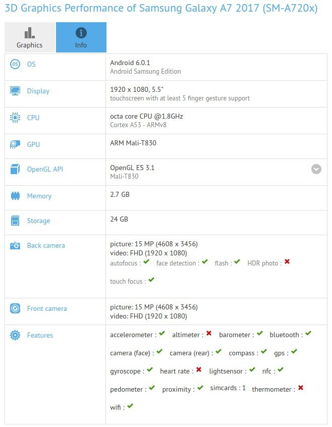 samsung-galaxy-a7-2017-sm-a720x-performance-in-gfxbench-unified-graphics-benchmark-based-on-dxbenchmark-directx-and-glbenchmark-opengl-es