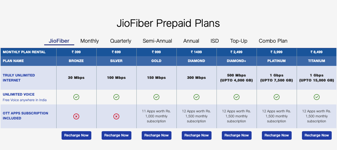 Reliance Jio Fiber plans in India start from Rs 399 and go up to Rs 8,499 per month