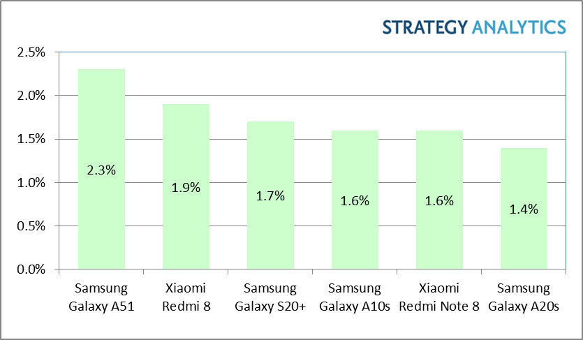 The Samsung Galaxy A51 was the best selling smartphone in the Q1 2020