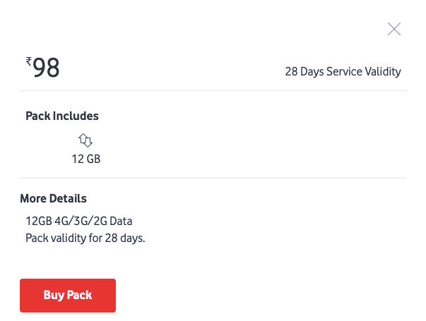The Rs 98 Vodafone prepaid plan is now offering 12GB of data for 28 days