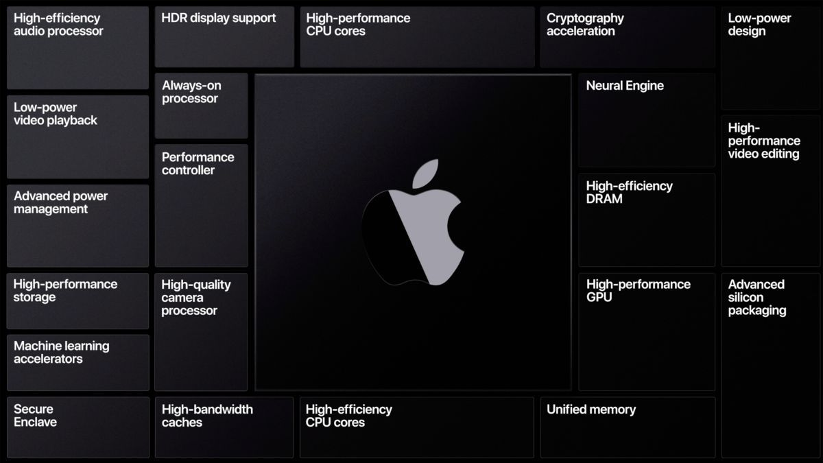 Apple Silicon will ensure that all apps perform efficiently with low power consumption