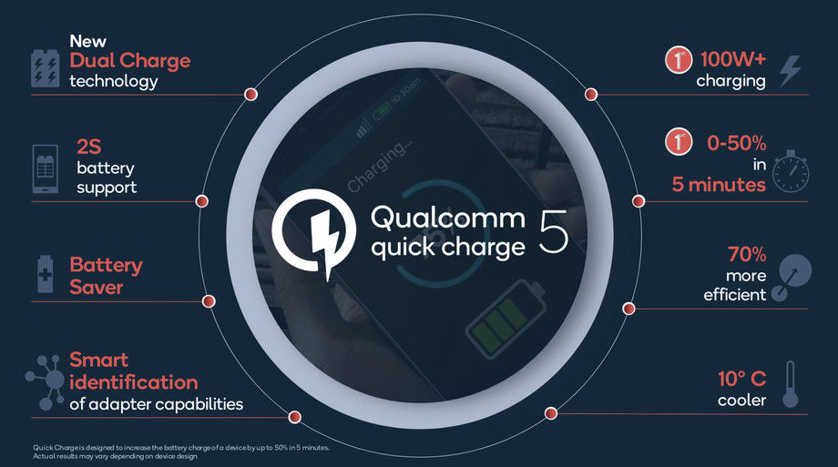 Qualcomm Quick Charge 5.0 can fully charge a 4,000mAh battery in 15 minutes