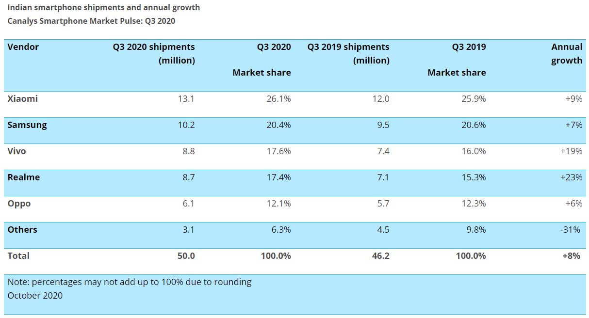 Canalys Indian Smartphone Shipment Q3 2020 Research