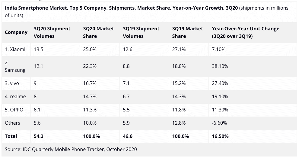 The IDC India report states that Xiaomi continues to be the number oner brand in India