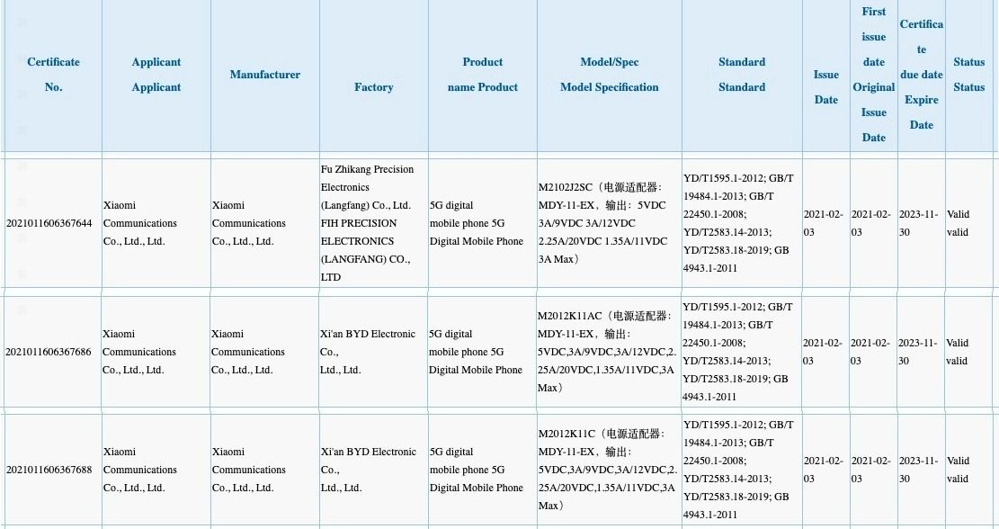 Xiaomi M2012J2SC, M2012K11AC, and M2012K11C 3C certified