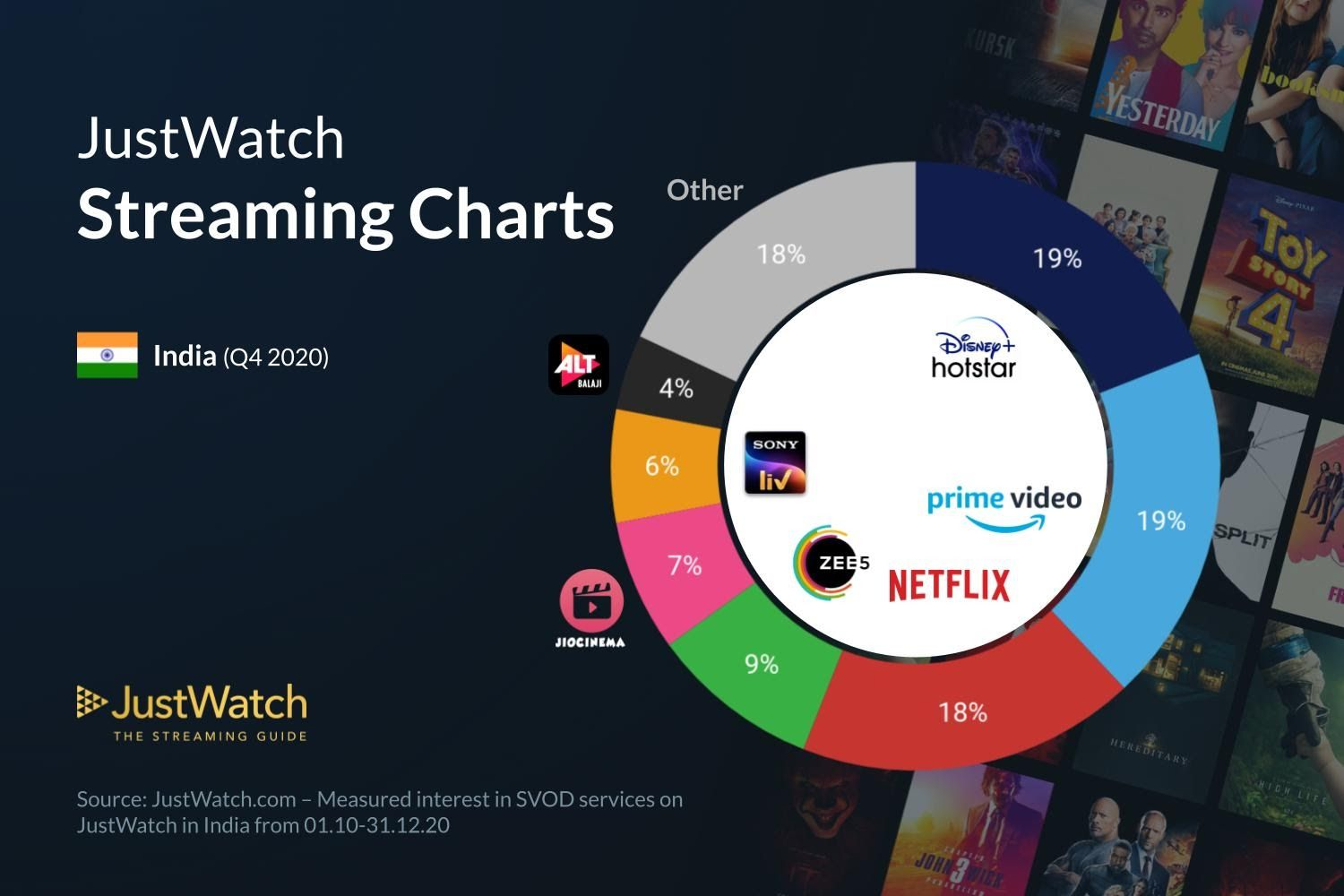 Disney+ Hotstar tied with Prime Video in the Q4 2020 to become the top OTT platform in India
