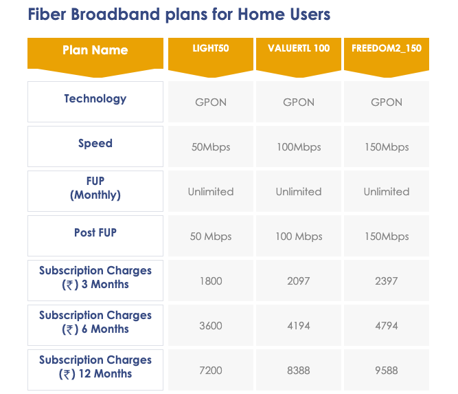 Hathway Broadband offers three plans in Kolkata with speeds up to 150Mbps