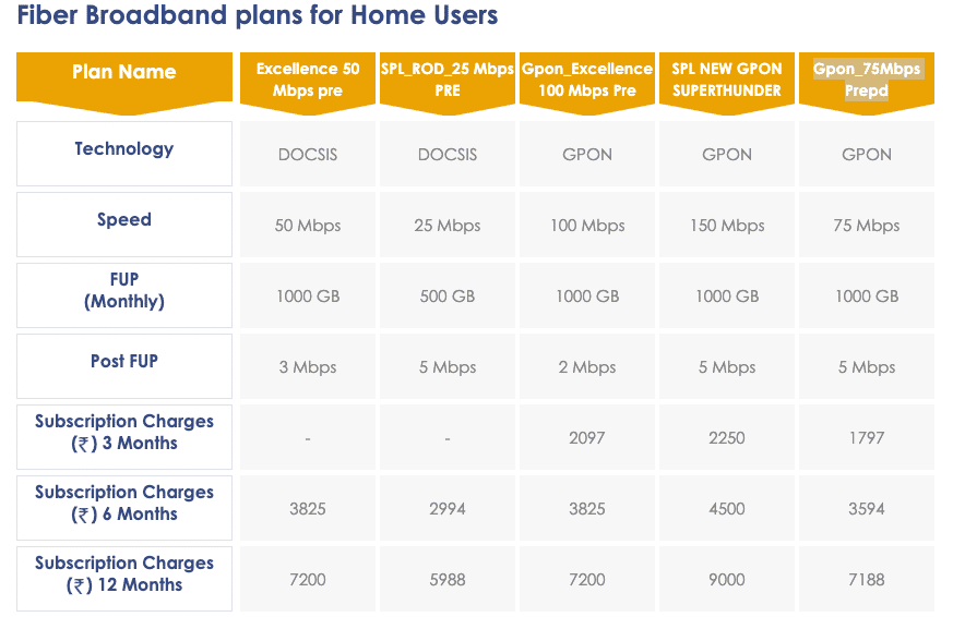 Hathway Broadband offers four plans in Delhi-NCR