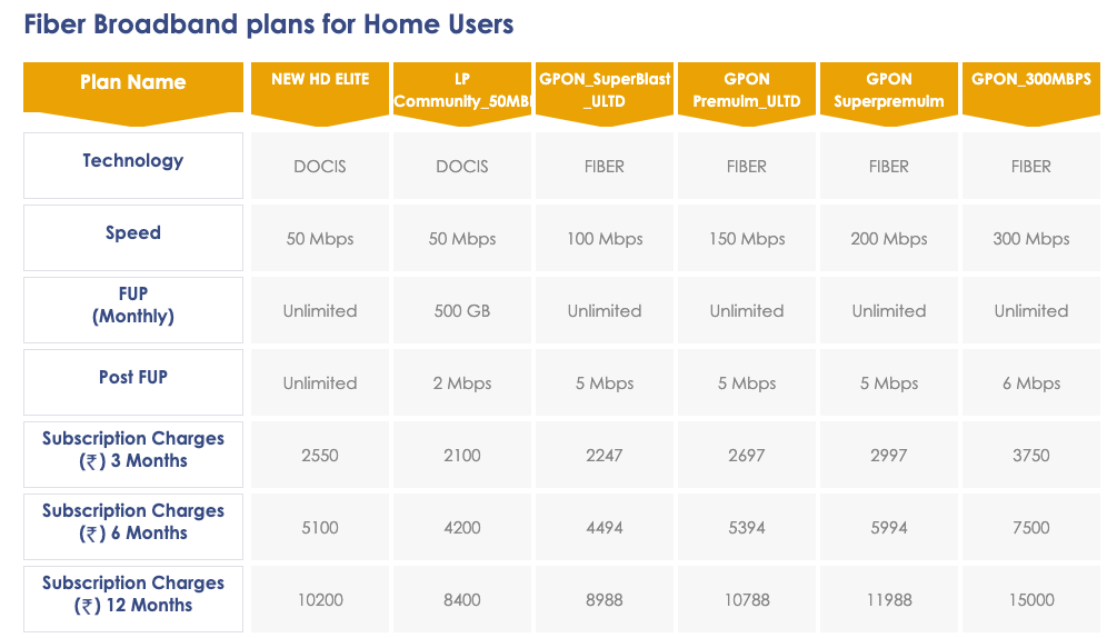 Hathway Broadband offers normal and fiber broadband plans in Mumbai