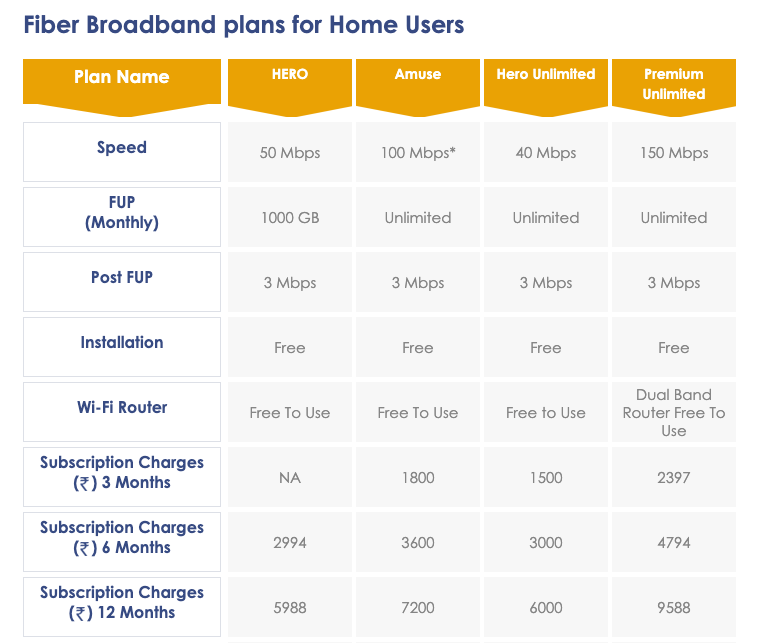 Hathway Broadband is offering four plans in Hyderabad with speeds up to 150Mbps